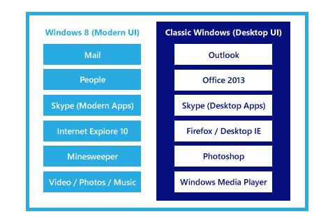 Windows 8 アプリ構成イメージ